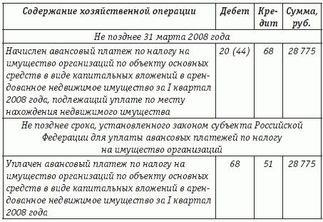 Налог на имущество 2015 проводки