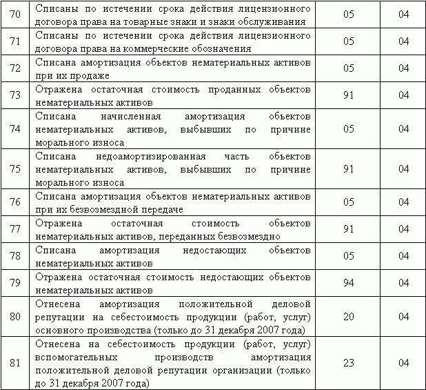 Учёт нематериальных активов в бюджетном учреждении проводки
