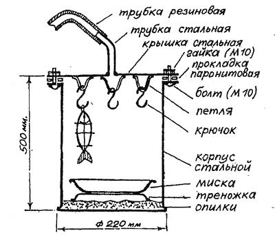 Коптильня горячего копчения своими руками на газу