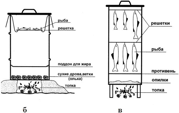 Коптильня холодного копчения из бочки своими руками чертежи и размеры