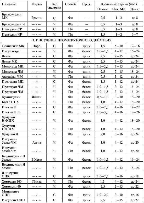 Инсулины классификация таблица