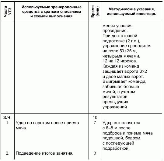 Схема анализа тренировочного занятия