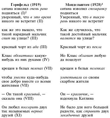 Анализ стихов мандельштама казино казино еврогранд промо-код
