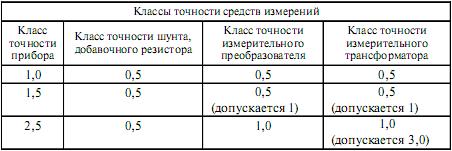 классы точности измерительных ьрансформаторов новые