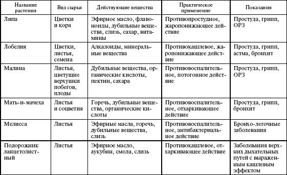 Продукты пчеловодства и их использование человеком таблица