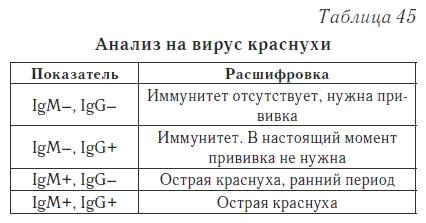 Анализ крови igm что это такое медицинская справка/arzlichen attest в новосибирске
