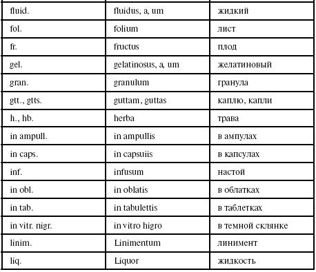 Частотные отрезки в латинском языке